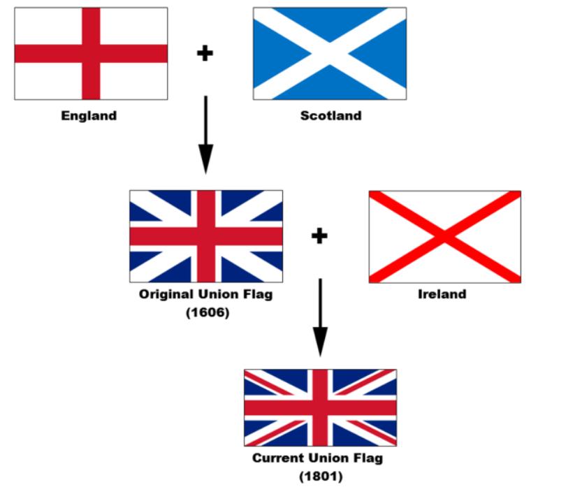 simvoly britanii