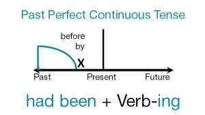 present-perfect cont